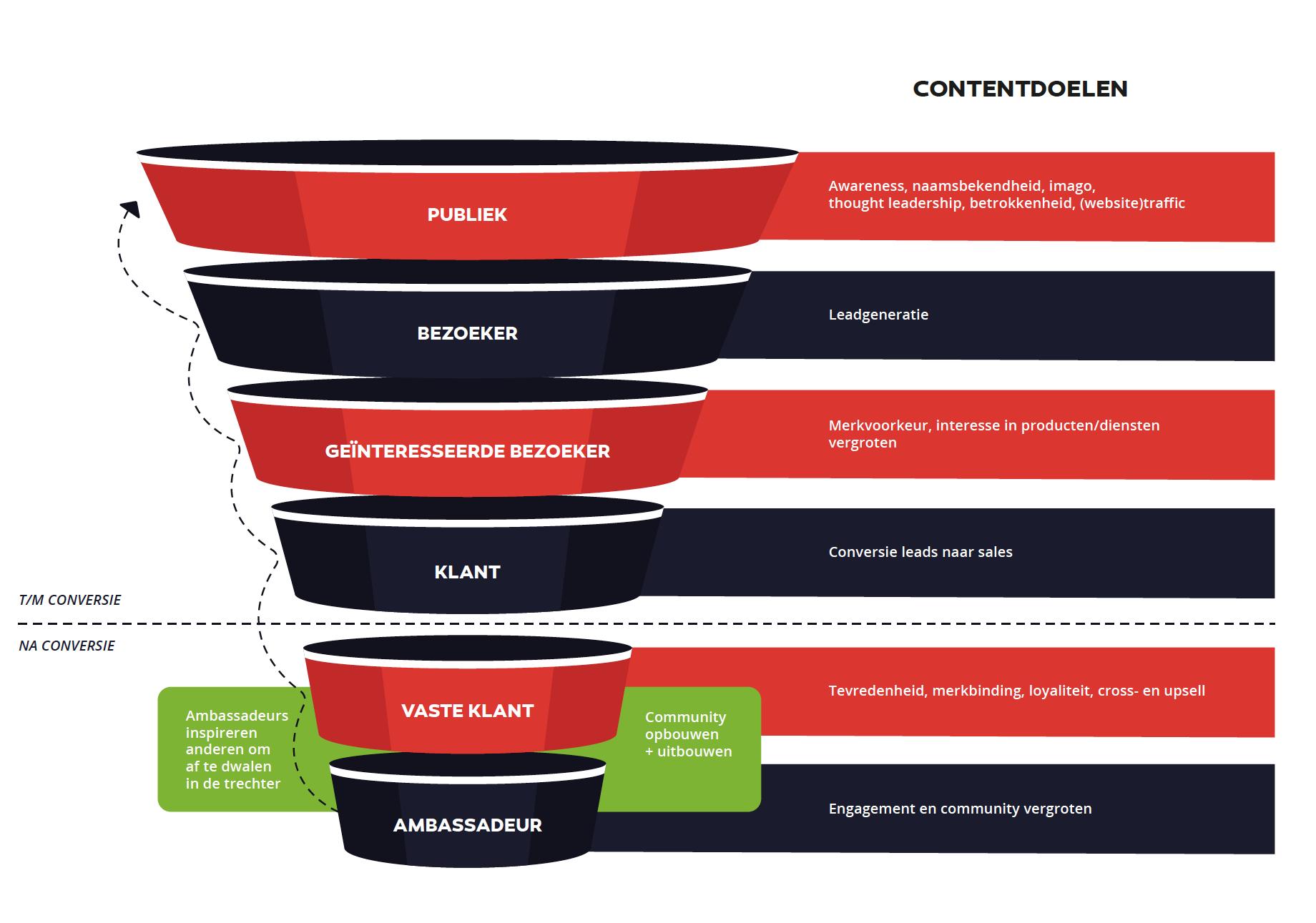 Model funnel contentmarketing
